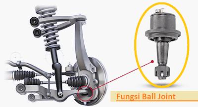 Apa fungsi ball joint pada sistem suspensi mobil  Fungsi Ball Joint Pada Sistem Suspensi Mobil Lengkap