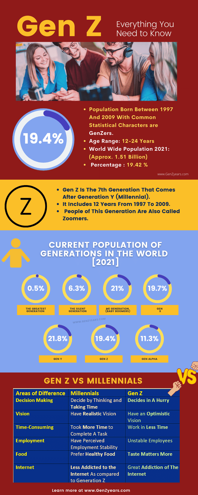 This is the infographical Presenation on Generation Z Showing What is Gen Z, Gen Z Latest Stats and Current Population and Percentage and Gen Z V Millennials