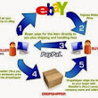 Make Money by Dropship