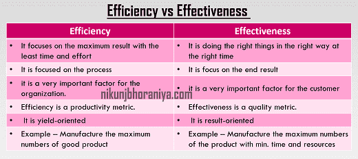 Efficiency vs Effectiveness