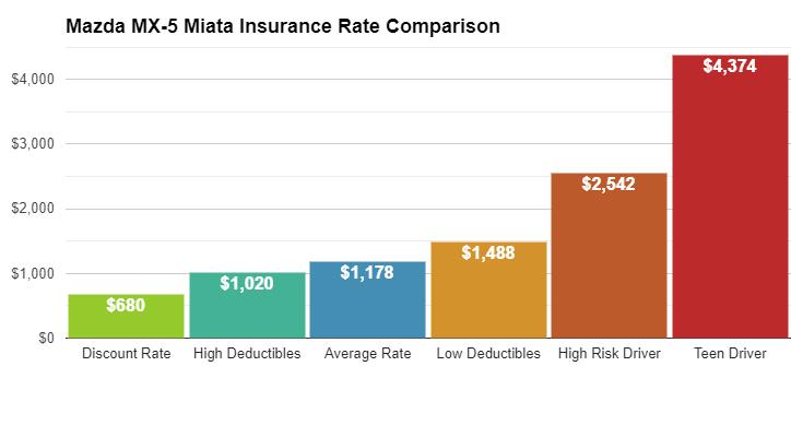 Mazda MX5 Insurance Cost