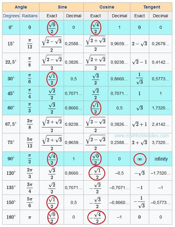 Trigonometric table of values for Trigonometry table 0 360