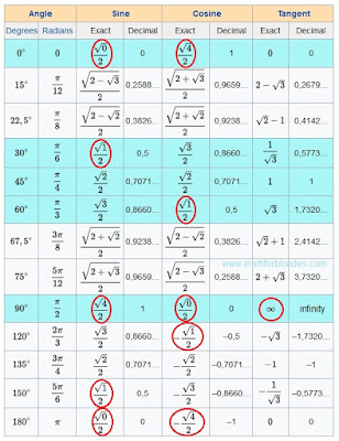 Trigonometric table are crazy sine, cosine, tangent. Mathematics For Blondes.