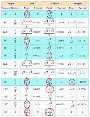 Trigonometric table are crazy sine, cosine, tangent. Mathematics For Blondes.