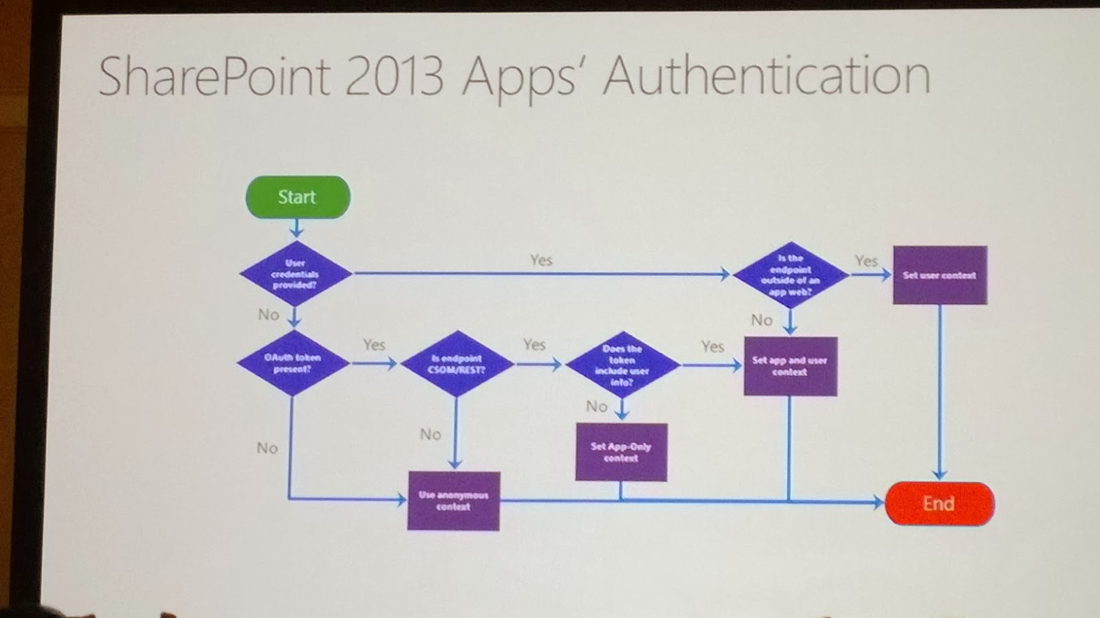 TrustSharePoint: Notes from SPC14: Authentication and