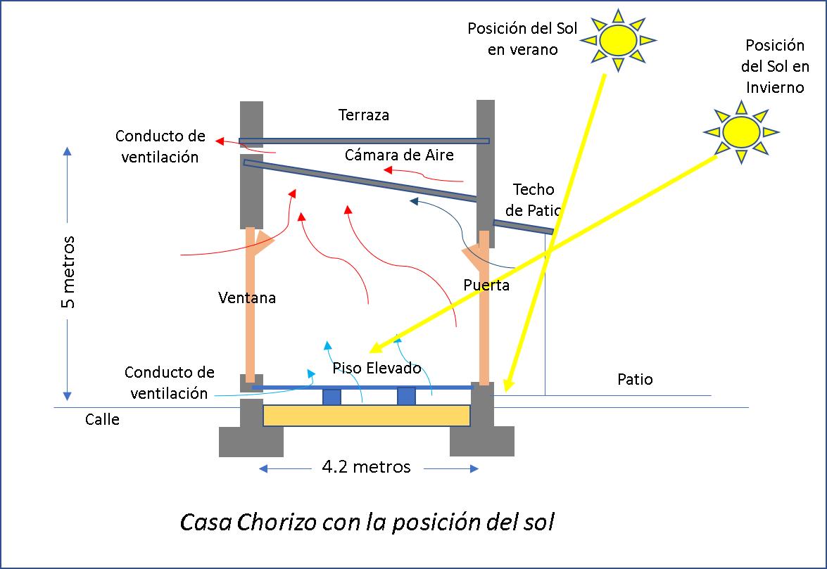 Posición del sol con casa chorizo