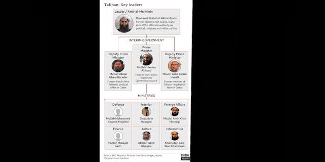 Menteri Dalam Negeri Afghanistan yang Baru Masuk Daftar Ter*risme AS