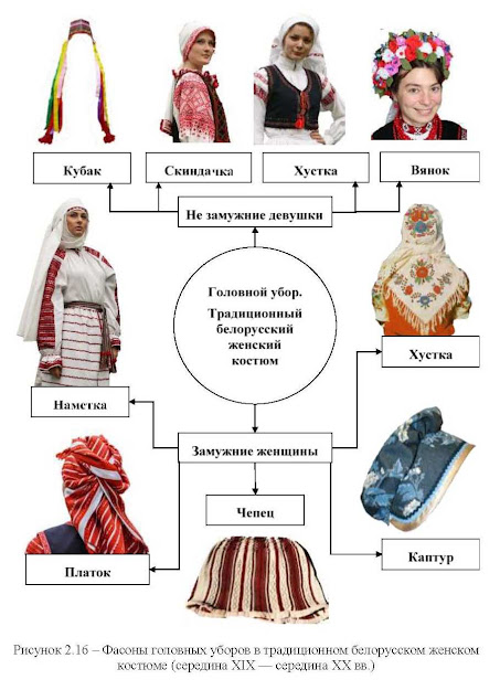 Фасоны традиционных белорусских головных уборов