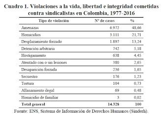 Violencia sindical en Colombia