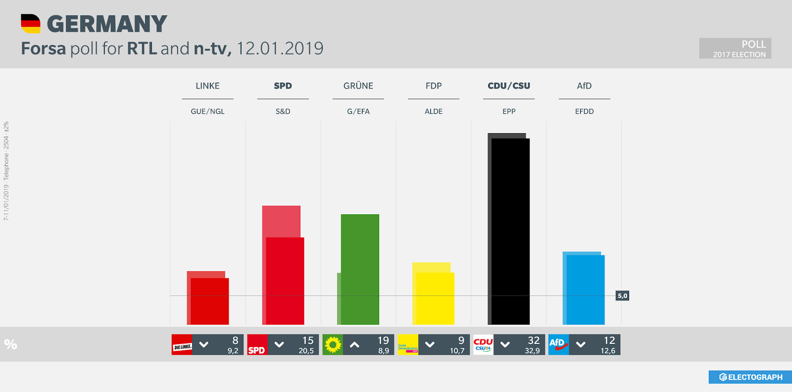 GERMANY: Forsa poll chart for RTL and n-tv, 12 January 2019