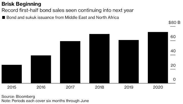 JPMorgan Sees Virus Fallout Stoking Middle East Deals Into 2021 - Bloomberg