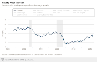 Atlanta Fed Wage Tracker