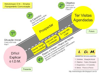 Treinamento Formação Facilitadores IDM Innovation Decision Mapping
