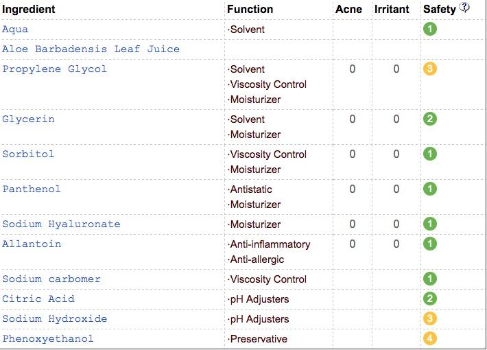 Thông tin bảng thành phần của Sebamed trên CosDNA