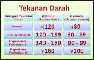 Tekanan Darah Tinggi Dapat Beresiko Diabetes