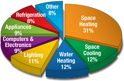 Which of the following is our best immediate energy option