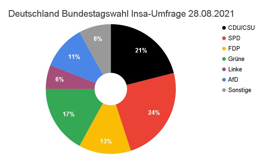Kreisdiagramm Bundestagswahl Deutschland Umfrage 28.08.2021
