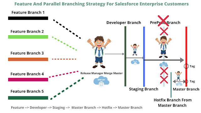 Salesforce Feature Branching Strategy, Salesforce Parallel Branching Strategy, Salesforce Guide For Feature and parallel branching strategy