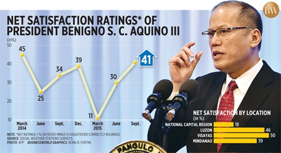 Aquino's sustained high satisfaction rating