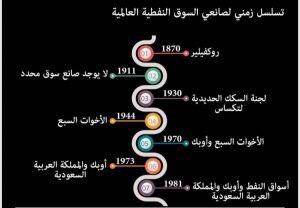 التسلسل الزمني لصانعي النفط