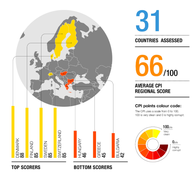 Διεθνής Διαφάνεια: Ραγδαία επιδείνωση της διαφθοράς στην Ελλάδα το 2018