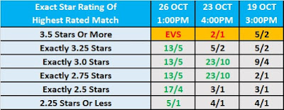 WWE Crown Jewel 2019 Observer Betting - Exact Star Rating Of Highest Rated Match