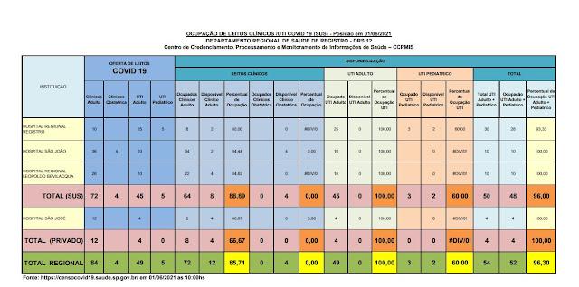 100 % da taxa de ocupação dos leitos de UTI do SUS  e 100 %  particular  dos Hospitais do Vale do Ribeira (01/06)
