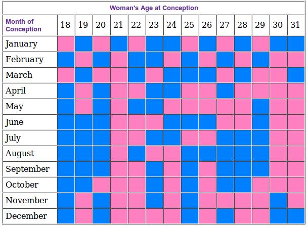 Apa Itu Kalender Kehamilan Cina?