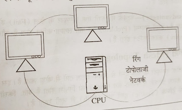 ring topology, topology in hindi, network in hindi, computer network in hindi