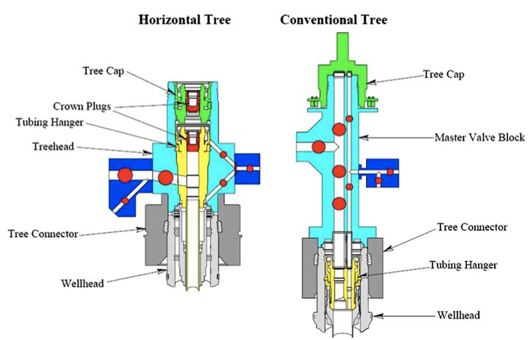 Horizontal and Vertical X-mas Tree | Subsea Pipeline Engineering