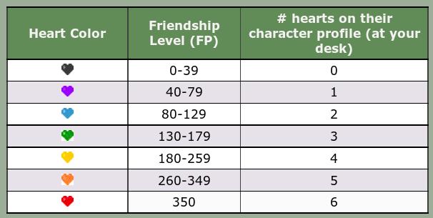 [Game PSP] Cara Mudah Mengentahui(FP) Hati Para Penduduk Di Harvest Moon Hero of Leaf Valley