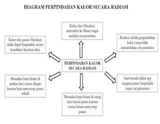 Diagram Perpindahan Kalor secara Radiasi