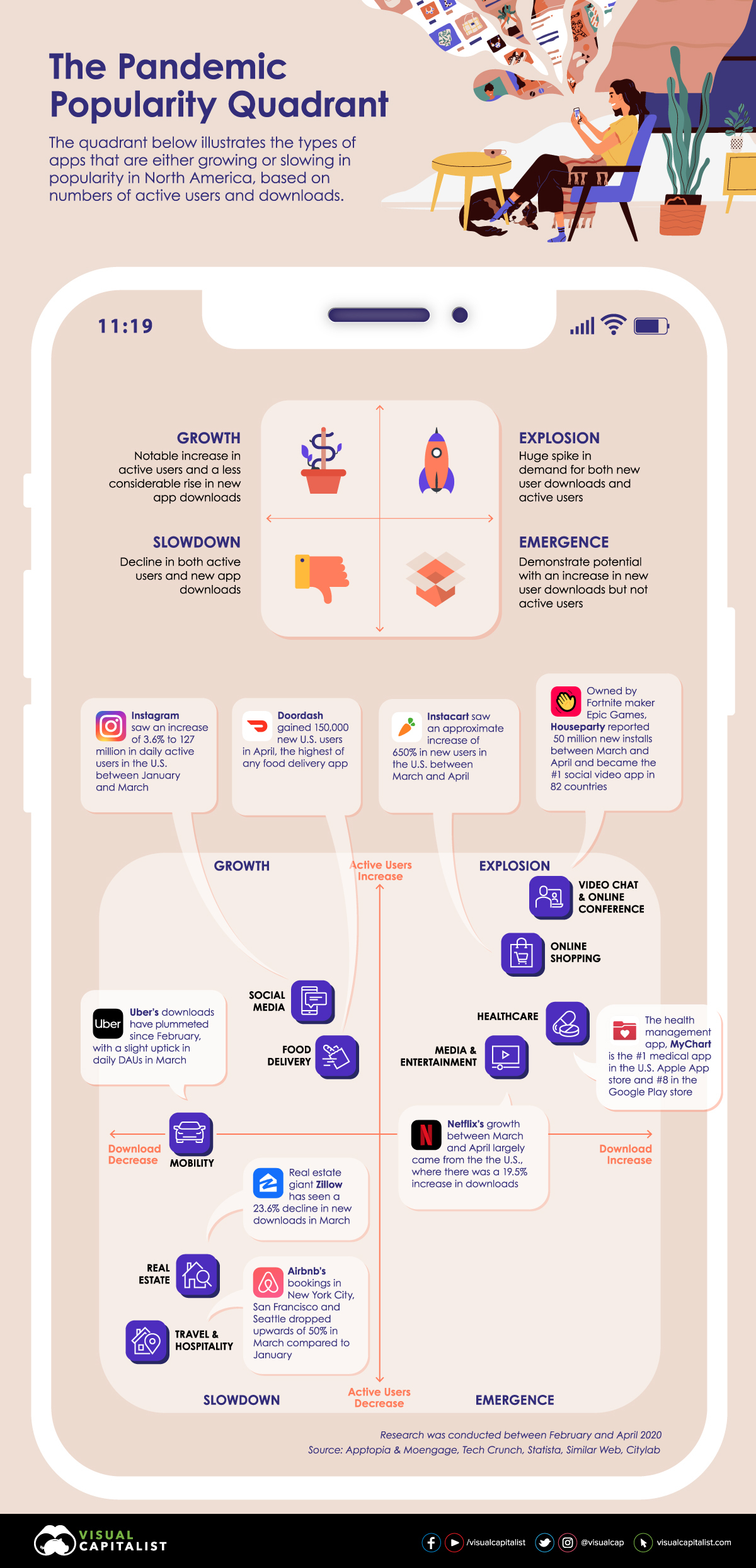 The COVID-19 Impact on App Popularity #infographic
