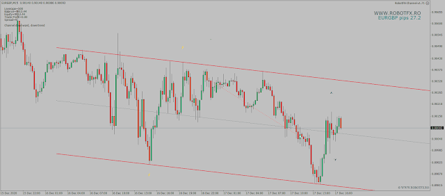 Price Channel EA 27 EurGbp pips