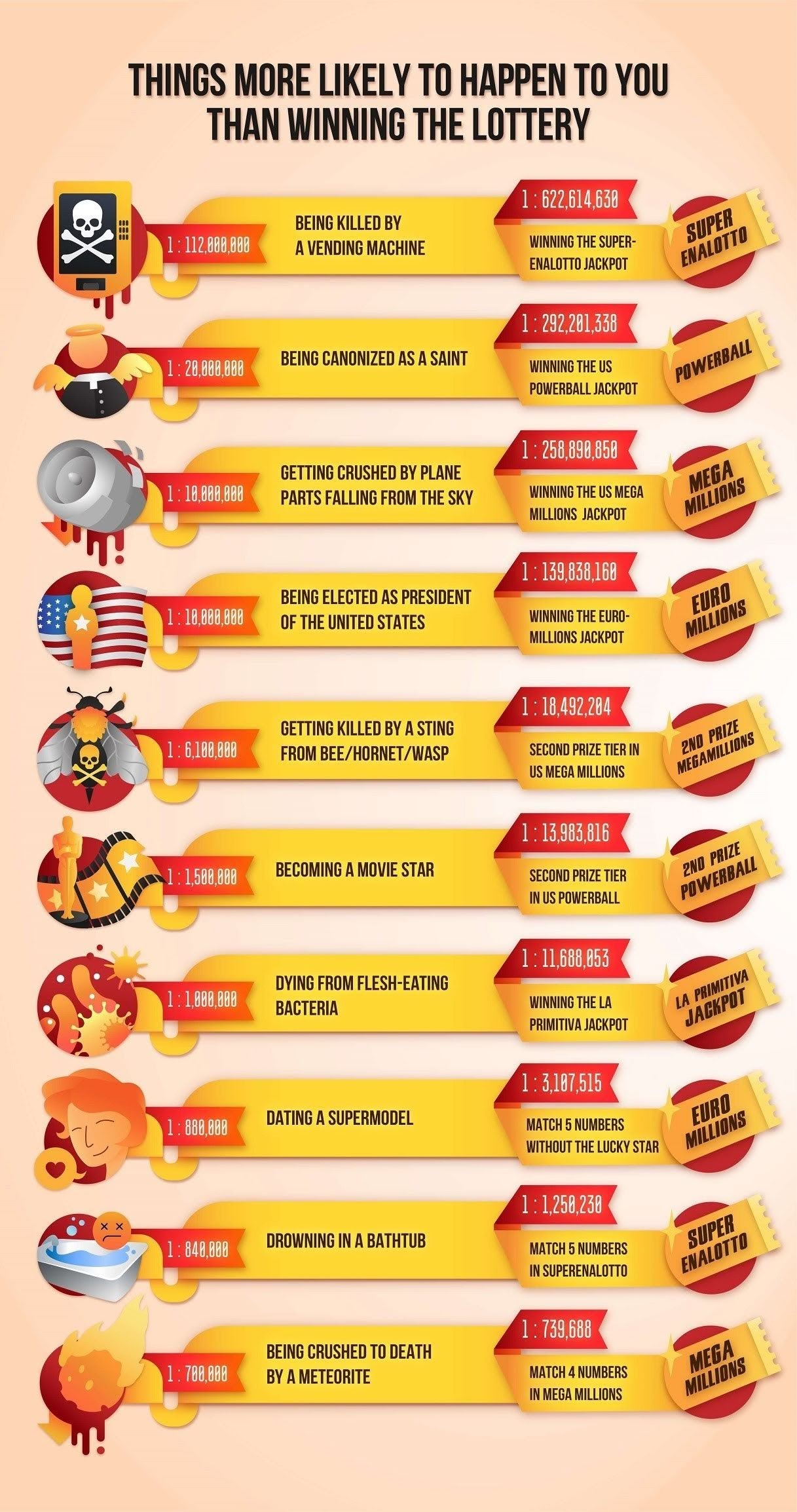 Things that will occur to you more probably than the lottery #infographic