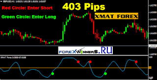 60 second binary options system