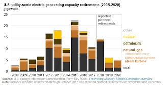U.S. utility-scale electric generation capacity retirements 2008-2020 (Credit: EIA) Click to Enlarge.