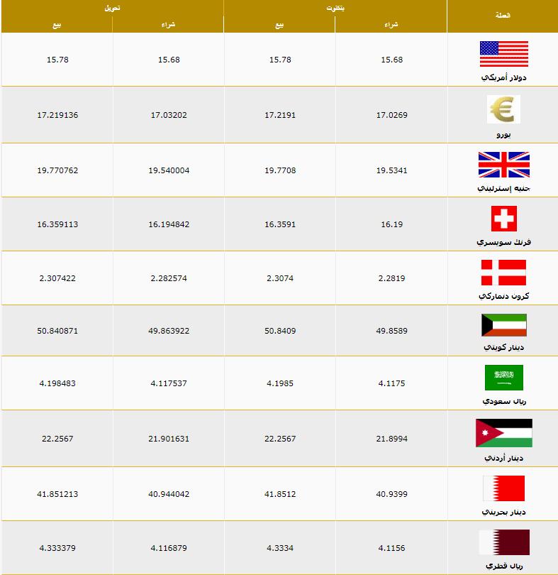 اسعار العملات اليوم الاحد 19 ابريل 2020 اسعار العملات العربية والاجنبية