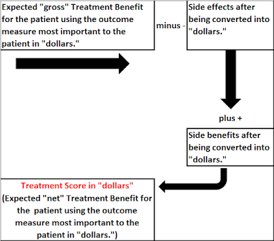 Treatment Scores flow chart
