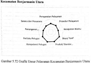HASIL SURVEY KEPUASAN MASYARAKAT DI WILAYAH KECAMATAN BANJARMASIN UTARA TAHUN 2019