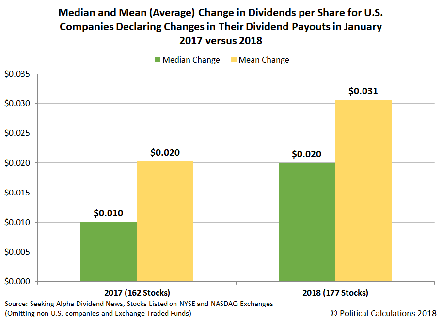 Median and Mean (Average) Change in Dividends per Share for U.S. Companies Declaring Changes in Their Dividend Payouts in January 2017 versus 2018