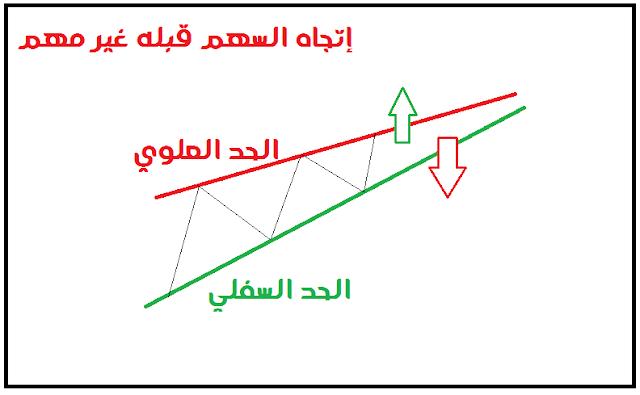 نموذج الوتد الصاعد و توضيح حدوده