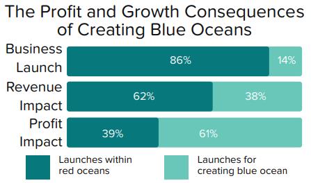 Creating Blue Ocean Strategy