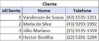 Exemplo de tabela cliente