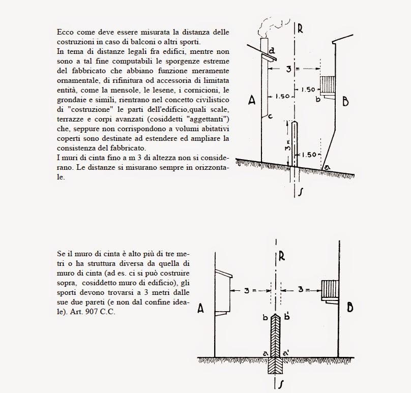 Edilizia Commentata Estratto Codice Civile Illustrato Artt 873 908