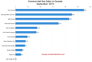 Canada commercial van sales chart September 2015