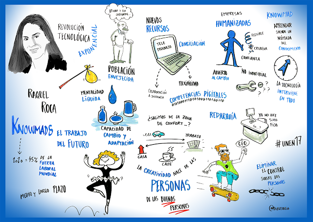 Visual thinking Dibujario