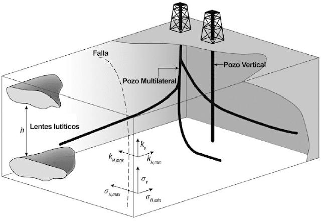 sistema petrolero heterogeneidades yacimiento