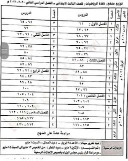توزيع منهج رياضيات الصف الثالث الابتدائي الترم الثاني