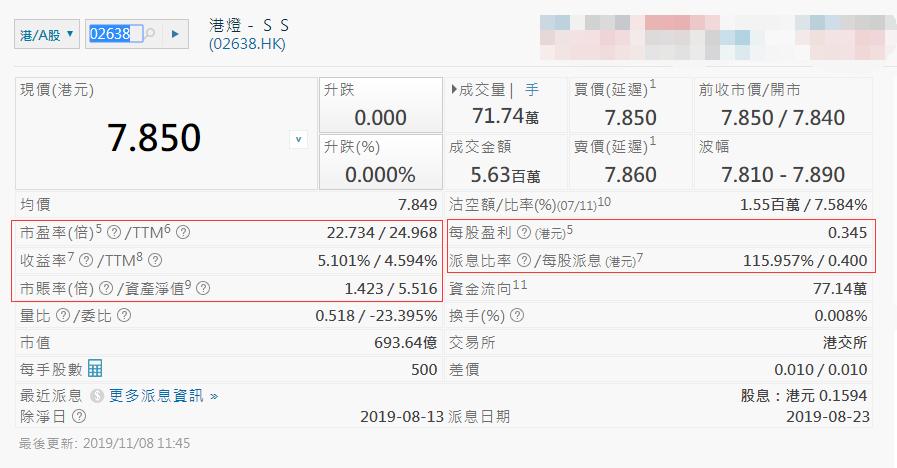 香港電力股